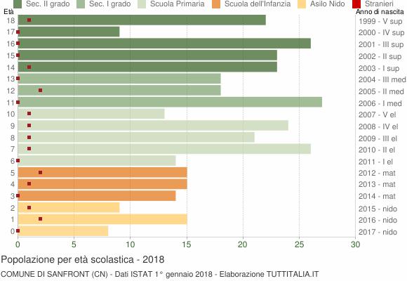 Grafico Popolazione in età scolastica - Sanfront 2018