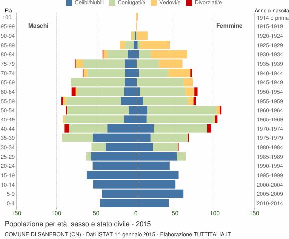 Grafico Popolazione per età, sesso e stato civile Comune di Sanfront (CN)