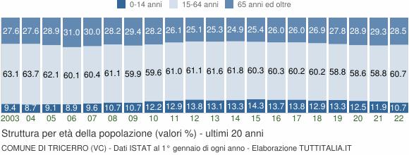 Grafico struttura della popolazione Comune di Tricerro (VC)