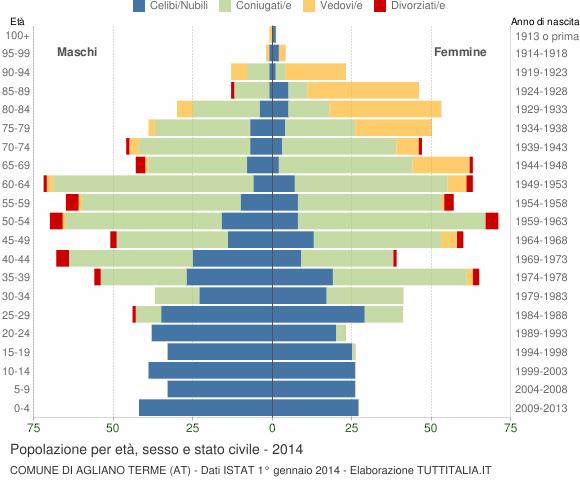 Grafico Popolazione per età, sesso e stato civile Comune di Agliano Terme (AT)