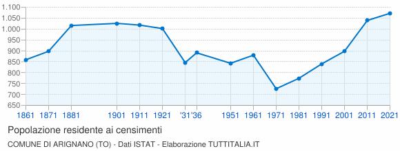 Grafico andamento storico popolazione Comune di Arignano (TO)