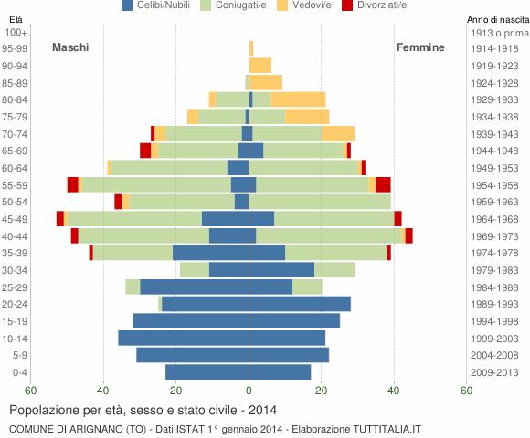 Grafico Popolazione per età, sesso e stato civile Comune di Arignano (TO)