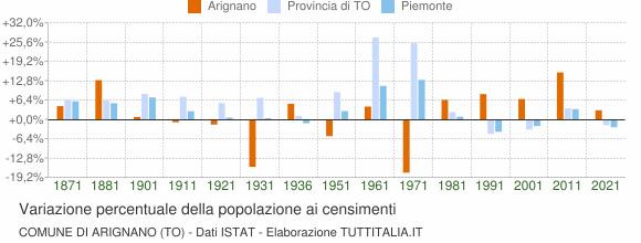 Grafico variazione percentuale della popolazione Comune di Arignano (TO)