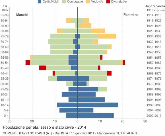 Grafico Popolazione per età, sesso e stato civile Comune di Azzano d'Asti (AT)
