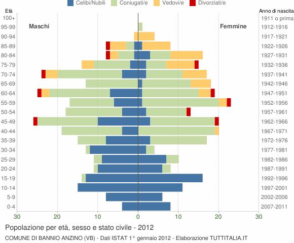 Grafico Popolazione per età, sesso e stato civile Comune di Bannio Anzino (VB)