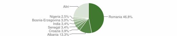 Grafico cittadinanza stranieri - Borgo d'Ale 2019