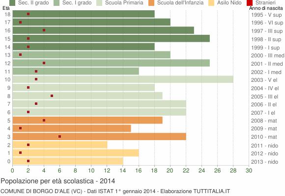 Grafico Popolazione in età scolastica - Borgo d'Ale 2014