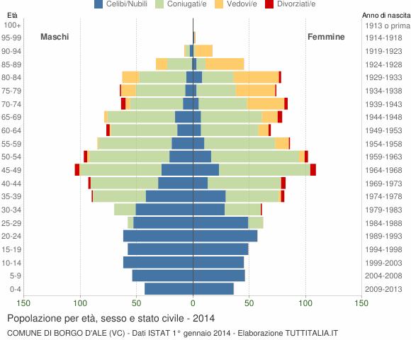 Grafico Popolazione per età, sesso e stato civile Comune di Borgo d'Ale (VC)