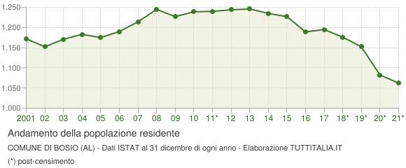 Andamento popolazione Comune di Bosio (AL)