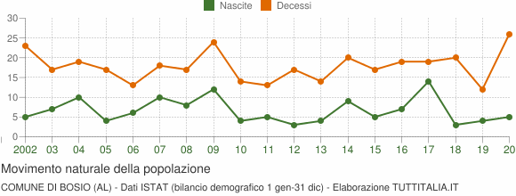 Grafico movimento naturale della popolazione Comune di Bosio (AL)