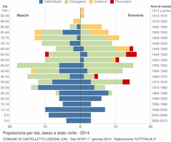 Grafico Popolazione per età, sesso e stato civile Comune di Castelletto Uzzone (CN)