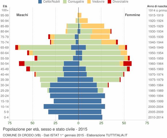 Grafico Popolazione per età, sesso e stato civile Comune di Crodo (VB)