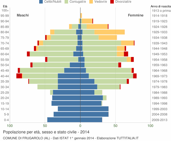 Grafico Popolazione per età, sesso e stato civile Comune di Frugarolo (AL)