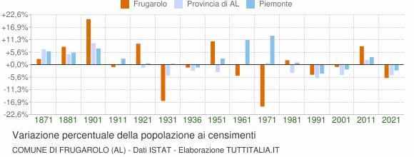 Grafico variazione percentuale della popolazione Comune di Frugarolo (AL)