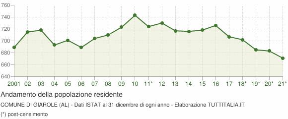 Andamento popolazione Comune di Giarole (AL)