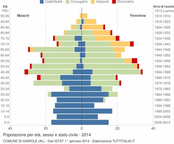 Grafico Popolazione per età, sesso e stato civile Comune di Giarole (AL)