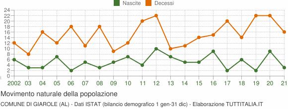 Grafico movimento naturale della popolazione Comune di Giarole (AL)