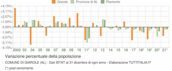 Variazione percentuale della popolazione Comune di Giarole (AL)