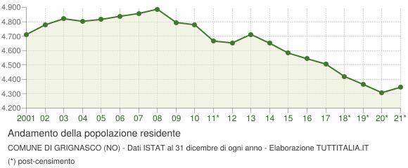 Andamento popolazione Comune di Grignasco (NO)