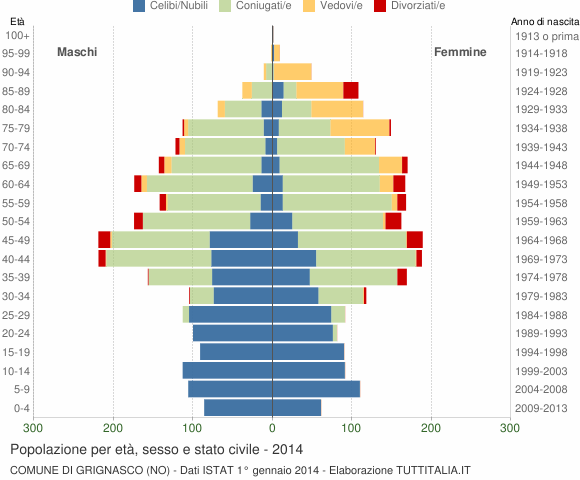 Grafico Popolazione per età, sesso e stato civile Comune di Grignasco (NO)