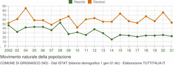 Grafico movimento naturale della popolazione Comune di Grignasco (NO)