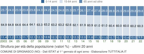 Grafico struttura della popolazione Comune di Grignasco (NO)