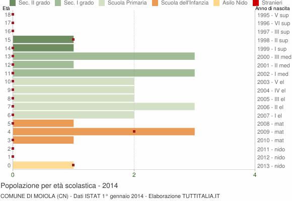 Grafico Popolazione in età scolastica - Moiola 2014