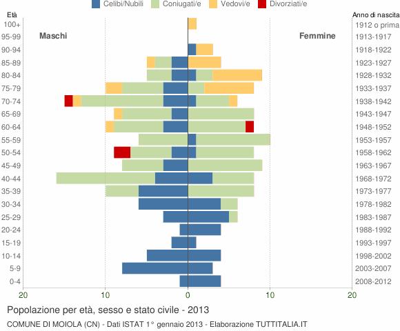 Grafico Popolazione per età, sesso e stato civile Comune di Moiola (CN)