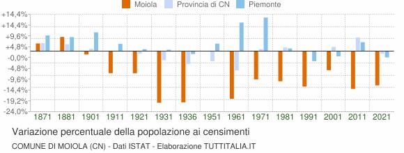 Grafico variazione percentuale della popolazione Comune di Moiola (CN)