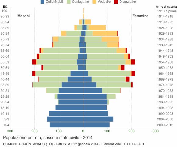 Grafico Popolazione per età, sesso e stato civile Comune di Montanaro (TO)