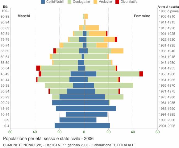 Grafico Popolazione per età, sesso e stato civile Comune di Nonio (VB)