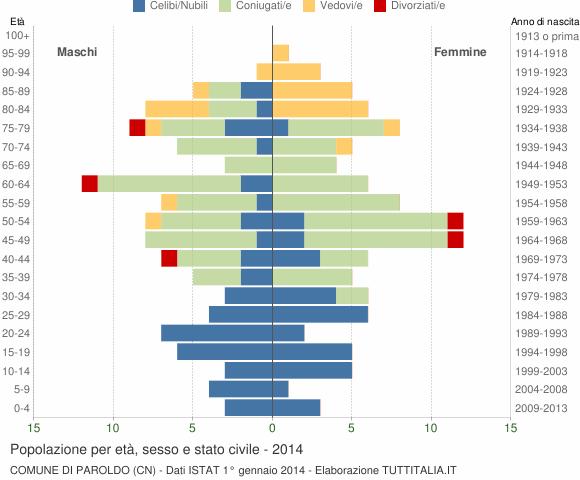 Grafico Popolazione per età, sesso e stato civile Comune di Paroldo (CN)