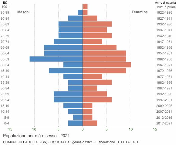 Grafico Popolazione per età e sesso Comune di Paroldo (CN)