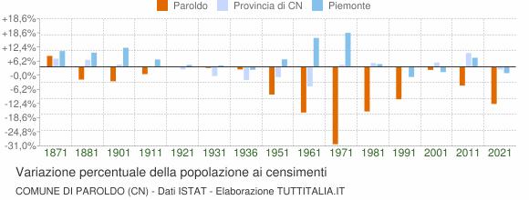 Grafico variazione percentuale della popolazione Comune di Paroldo (CN)