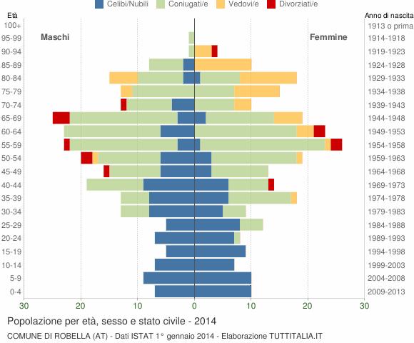Grafico Popolazione per età, sesso e stato civile Comune di Robella (AT)