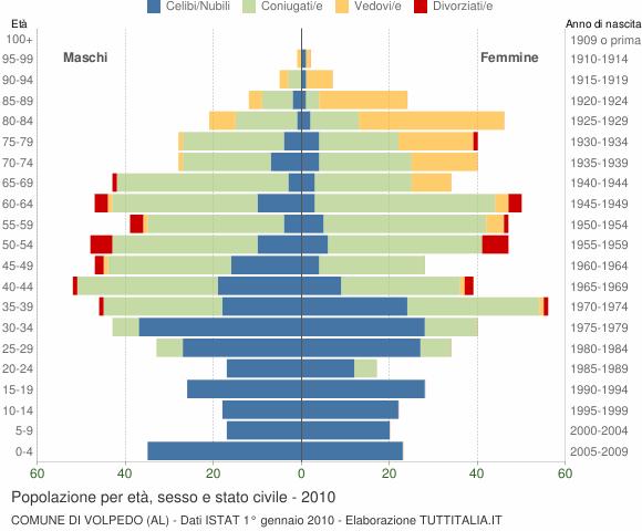 Grafico Popolazione per età, sesso e stato civile Comune di Volpedo (AL)