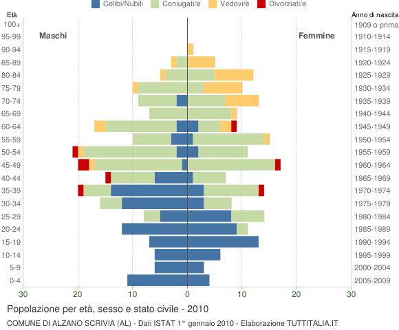 Grafico Popolazione per età, sesso e stato civile Comune di Alzano Scrivia (AL)
