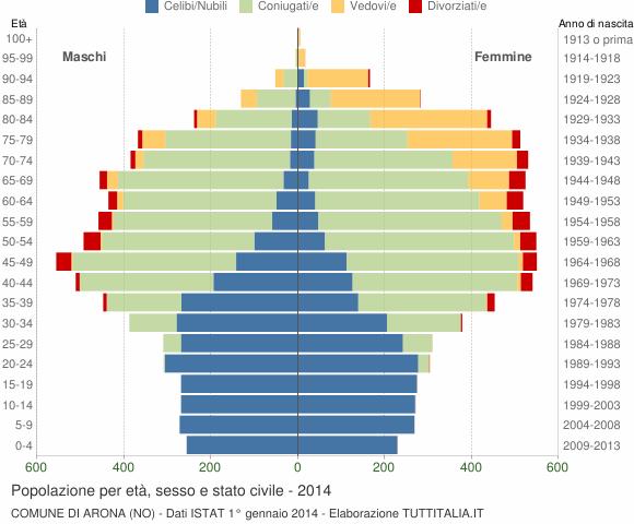 Grafico Popolazione per età, sesso e stato civile Comune di Arona (NO)