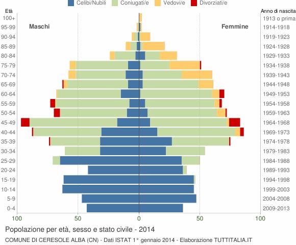 Grafico Popolazione per età, sesso e stato civile Comune di Ceresole Alba (CN)