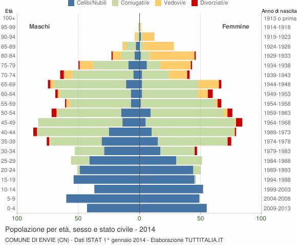 Grafico Popolazione per età, sesso e stato civile Comune di Envie (CN)