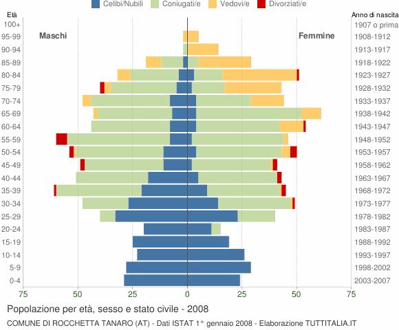 Grafico Popolazione per età, sesso e stato civile Comune di Rocchetta Tanaro (AT)