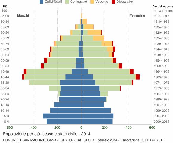 Grafico Popolazione per età, sesso e stato civile Comune di San Maurizio Canavese (TO)
