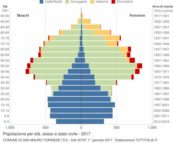 Grafico Popolazione per età, sesso e stato civile Comune di San Mauro Torinese (TO)