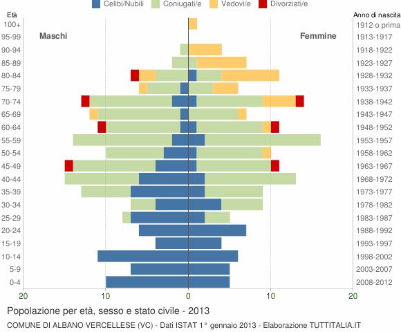 Grafico Popolazione per età, sesso e stato civile Comune di Albano Vercellese (VC)