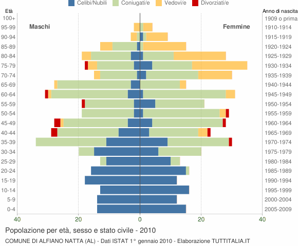 Grafico Popolazione per età, sesso e stato civile Comune di Alfiano Natta (AL)