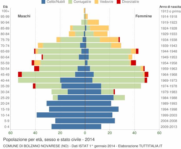 Grafico Popolazione per età, sesso e stato civile Comune di Bolzano Novarese (NO)