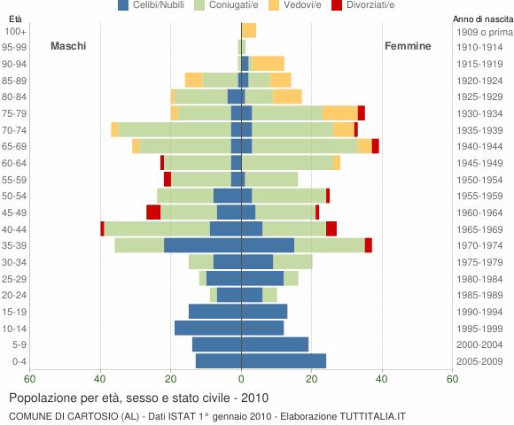 Grafico Popolazione per età, sesso e stato civile Comune di Cartosio (AL)