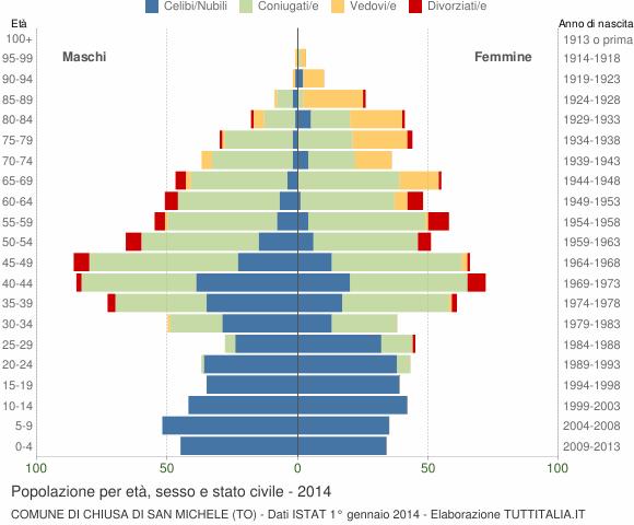 Grafico Popolazione per età, sesso e stato civile Comune di Chiusa di San Michele (TO)