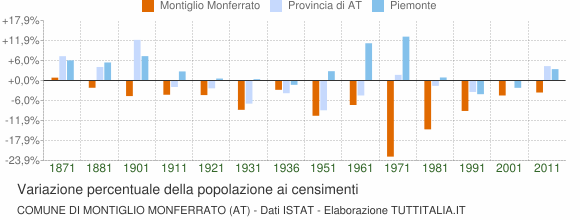 Grafico variazione percentuale della popolazione Comune di Montiglio Monferrato (AT)