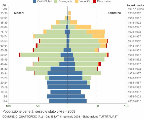 Grafico Popolazione per età, sesso e stato civile Comune di Quattordio (AL)